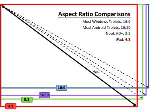 Tablet Aspect Ratios