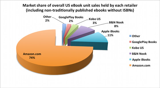 ebook market share