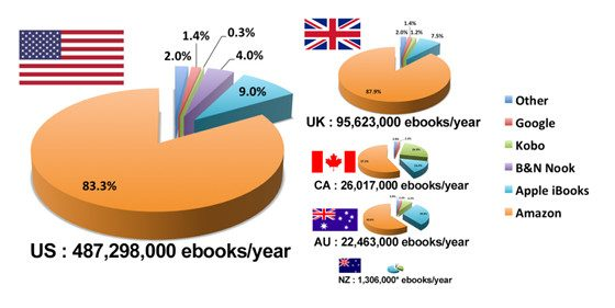 eBook Sales Figures