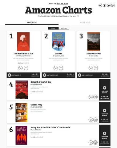 amazon-charts